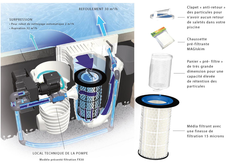 Un système de filtration unique